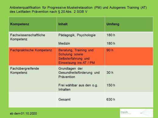 Ausbildung Autogenes Training Krankenkassen